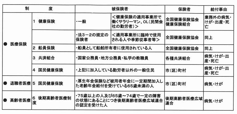 https://musashino-kaikei.com/press/user_upload/%E5%8C%BB%E7%99%82%E4%BF%9D%E9%99%BA%E8%A1%A8.jpg