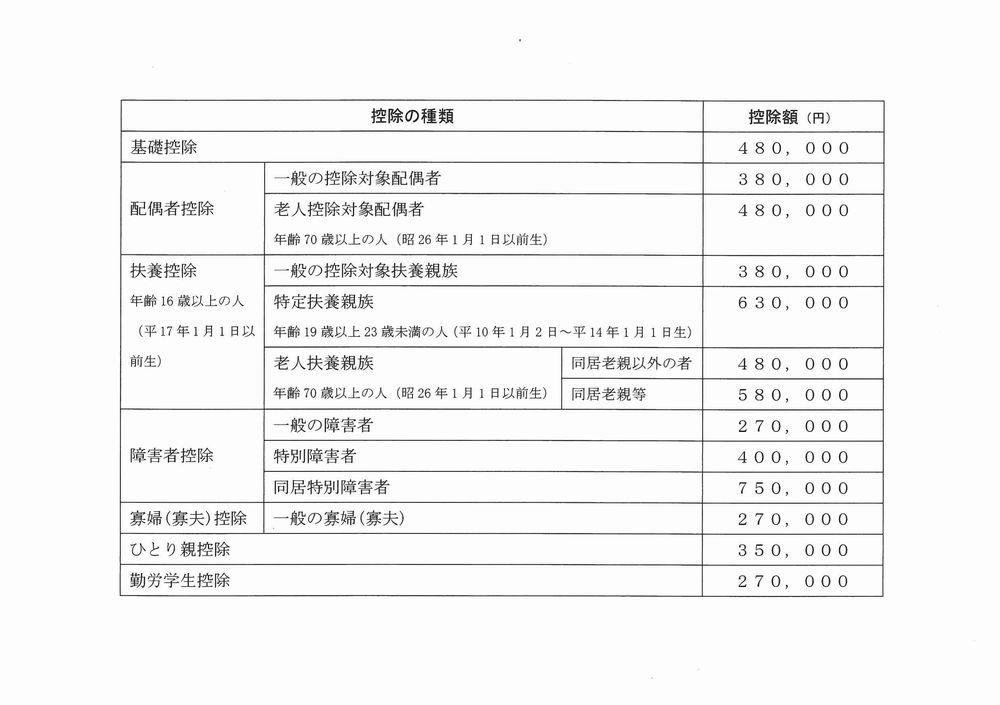 https://musashino-kaikei.com/press/user_upload/%E6%8E%A7%E9%99%A4%E4%B8%80%E8%A6%A7.jpg